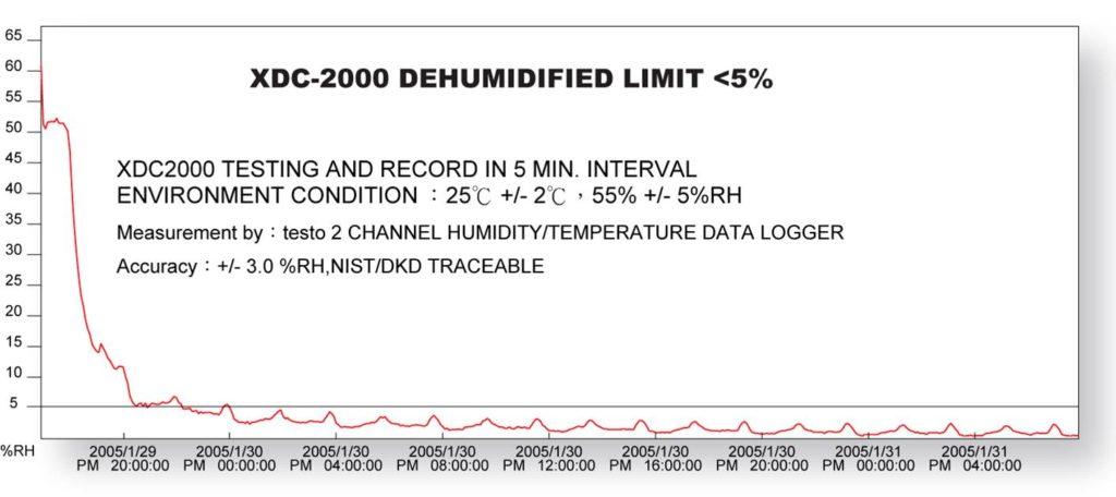 eureka_fast_super_dryer_performance_chart_2